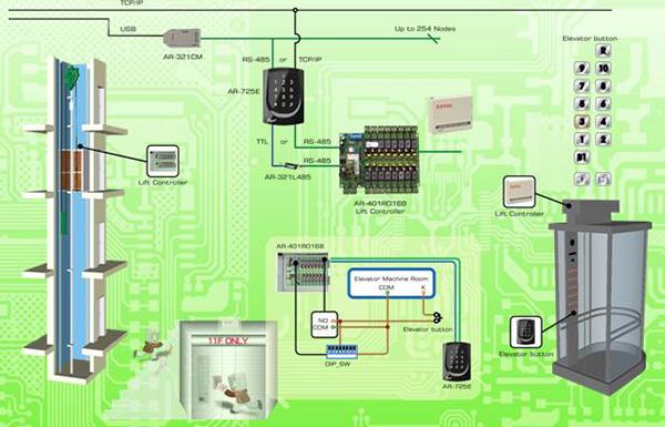 Cách hoạt động của hệ thống kiểm soát thang máy