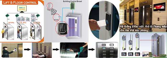 Mô hình tổng quan của giải pháp kiểm soát thang máy