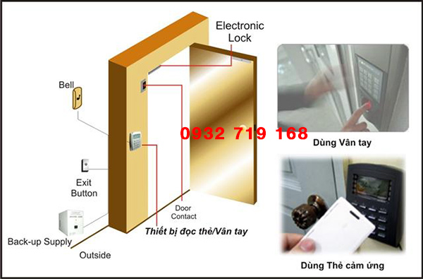 Một hệ thống access control cơ bản