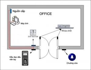 Sơ đồ hệ thống access control