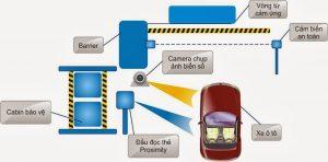 Những điều cần biết về hệ thống bãi giữ xe thông minh tại Việt Nam
