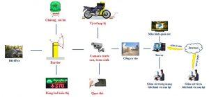 Tính năng của phần mềm quản lý bãi xe thông minh