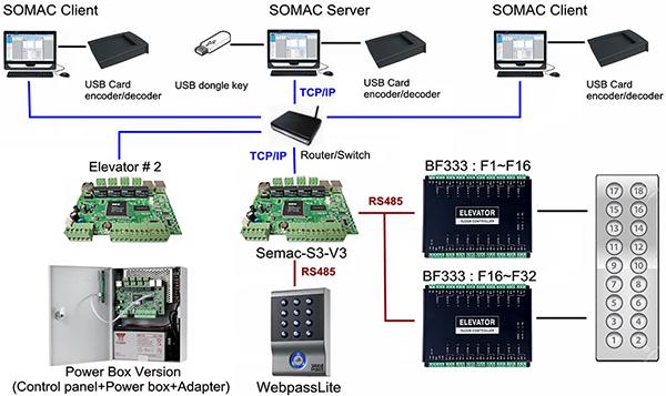 mô hình sử dụng bf 333