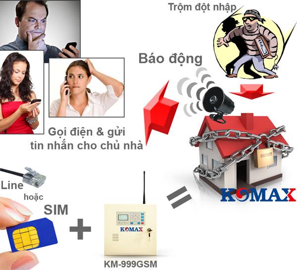 Cơ chế hoạt động của thiết bị báo trộm dùng sim Komax