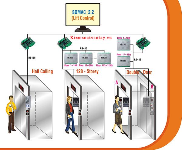 Megatech chuyên cung cấp phần mềm kiểm soát thang máy