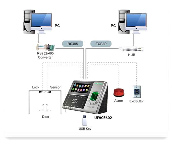 mô hình kiểm soát ZKTEco Uface 602