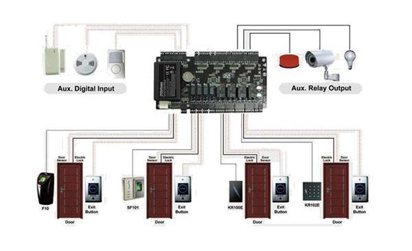 Sơ đồ điều khiển 4 cửa 1 chiều C3-400