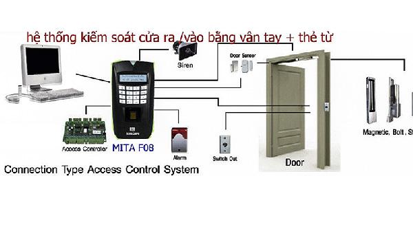 máy MITA F08