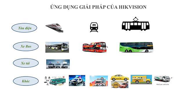 ứng dụng của giải pháp giám sát phương tiện