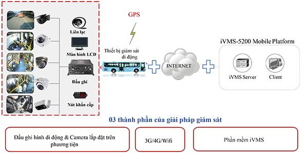 cấu trúc hệ thống giám sát phương tiện