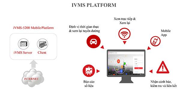 IVMS platform