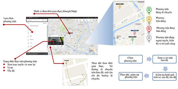 Theo dõi và định vị GPS