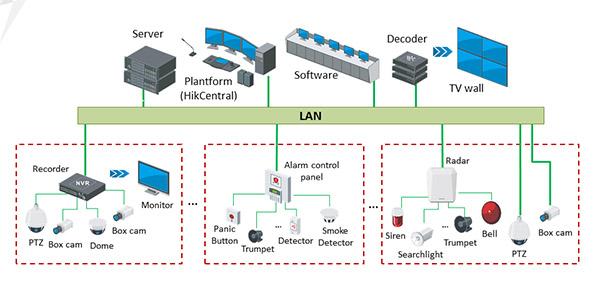 System Topology - CCTV & Alarm System