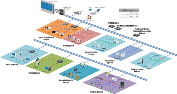 Mô hình an ninh tích hợp cho tòa nhà thương mại