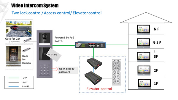 Two lock control/ Access control/ Elevator control