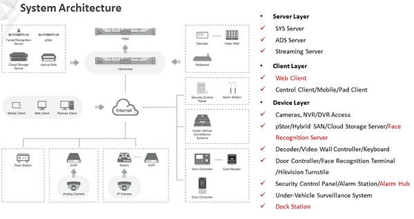 mô hình hệ thống an ninh building