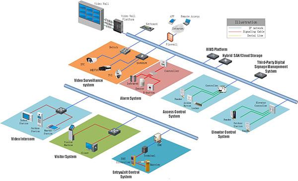 mô hình tổng quan hệ thống kiểm soát chung cư