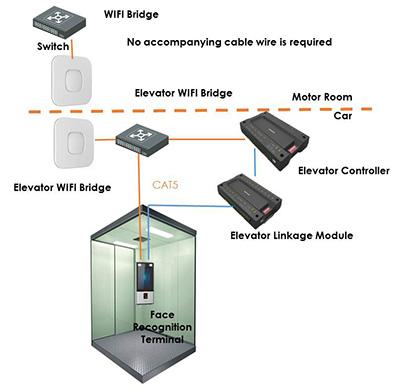 Mô hình kiểm soát truy cập