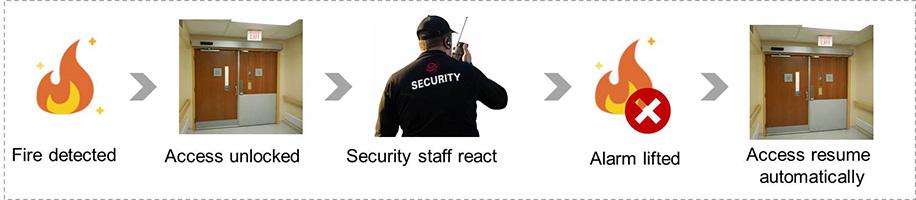 Kiểm soát an ninh an toàn tốt hơn