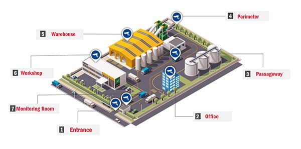 các khu vực cần bảo mật tại khu công nghiệp