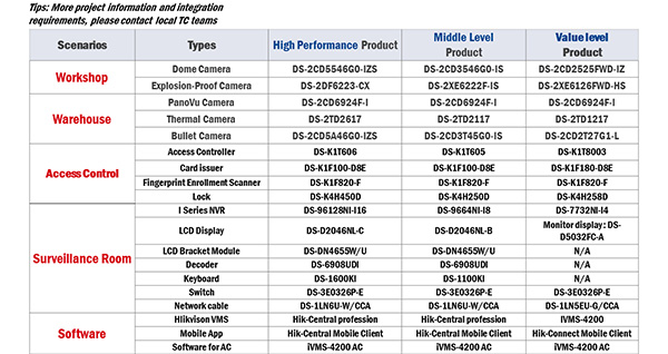 danh sách sản phẩm trong hệ thống 2