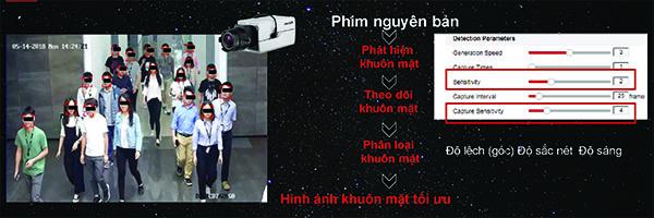 công nghệ đếm người