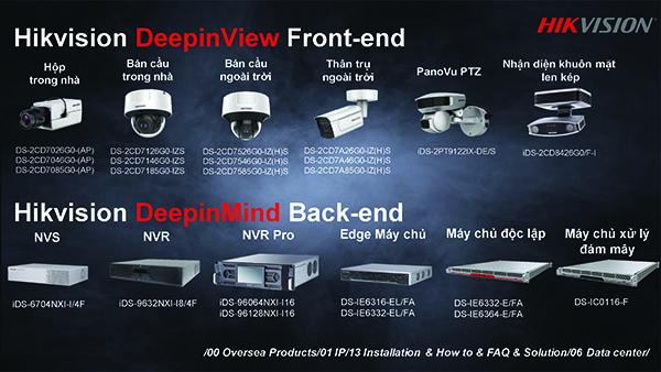 thiết bị ứng dụng công nghệ Hikvision