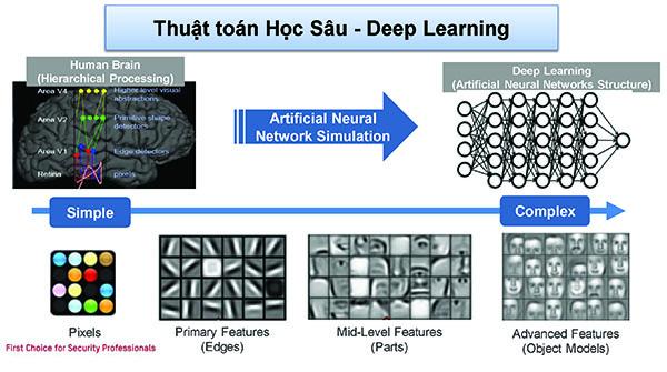 Công nghệ AI và Deep Learning