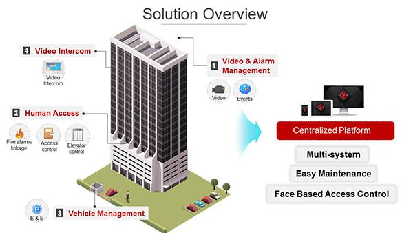 Giải pháp kiểm soát tổng thể dành cho chung cư