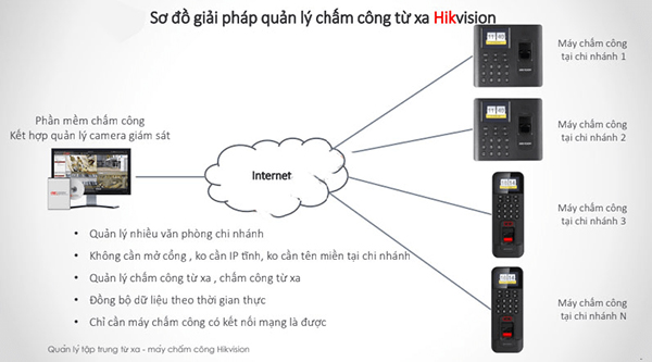 Hệ thống chấm công từ xa thông minh sử dụng các thiết bị hãng Hikvision