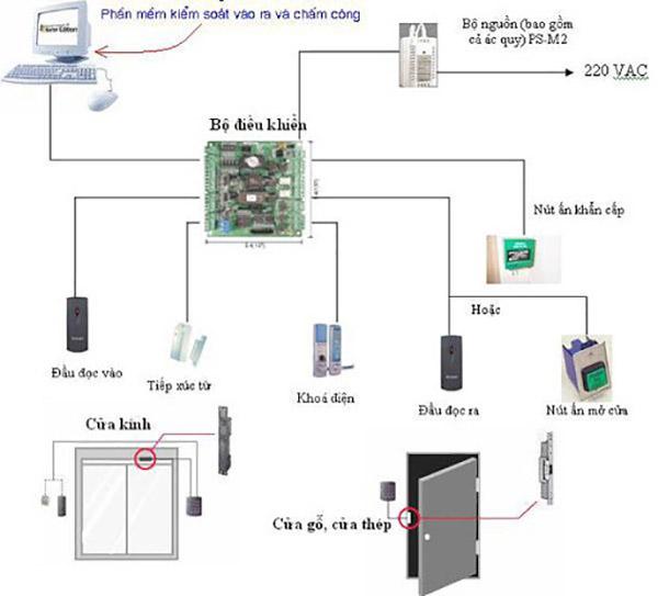 Sơ đồ hoạt động UPS trong hệ thống kiểm soát ra vào