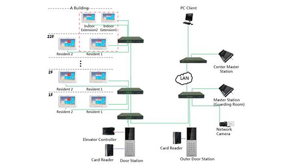 sơ đồ sử dụng nút bấm DS-KD8002-VM