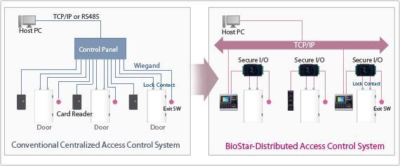 Biostar Suprema - Một mô hình rõ ràng hơn